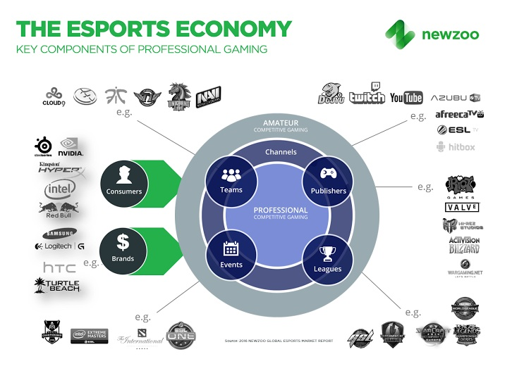 Source: Newzoo Global Esport Market Report