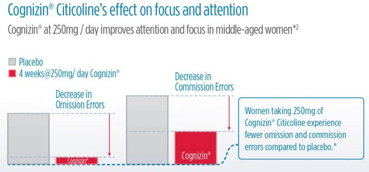 Cognizin is a brand of Citicoline that has conducted numerous human clinical trials, including this one showing focus & attention improvements.