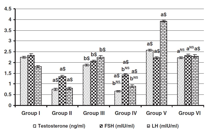 mucuna rat study bonus graph