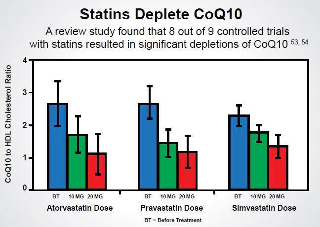 Statin-Drugs-Deplete-CoQ10