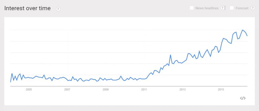 nootropic-google-trends