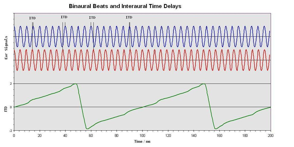 This image shows two frequencies, with the green line representing the interaural delay that creates a binaural beat. By Skyhead E (Own work) [Public domain], via Wikimedia Commons
