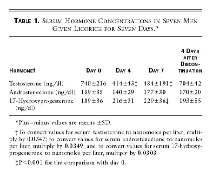 Serum hormone concentrations in 7 men given Licorice for 7 days