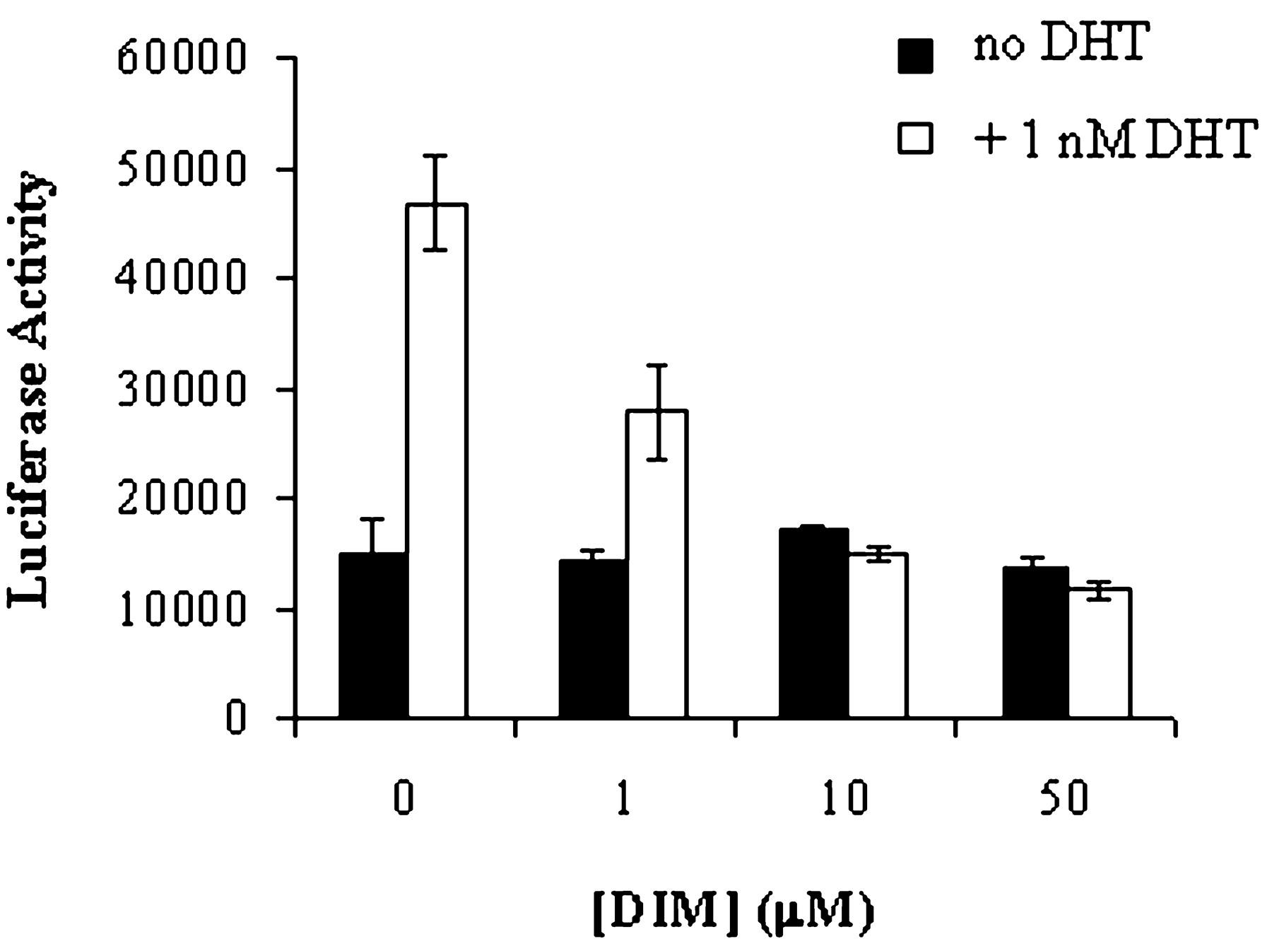 Luciferase analysis reveals DIM down-regulates DHT activity on a dose-dependent basis.