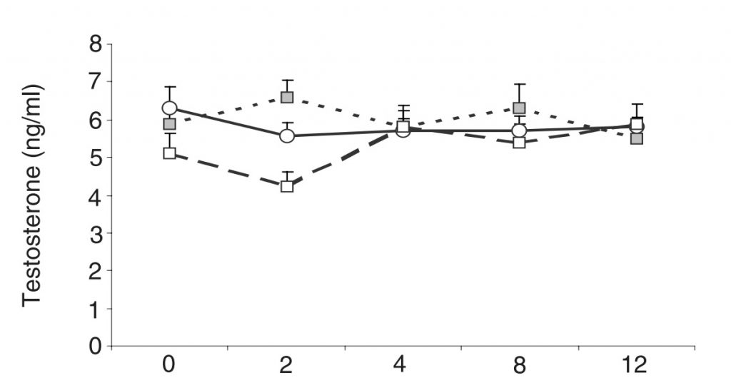 T levels of each group measured over 12 weeks.