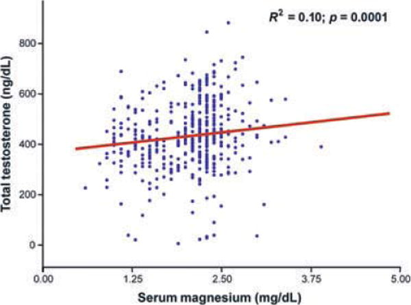 Relationship between total T and serum Mg.