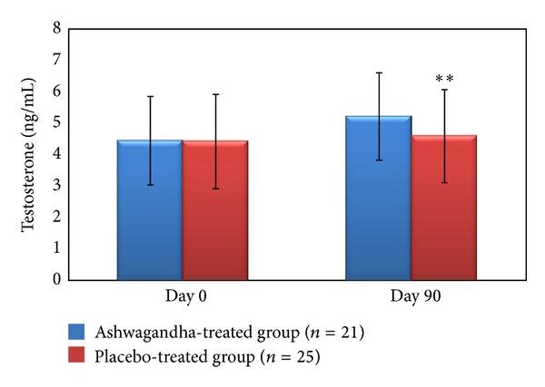 Chart showing KSM-66 Ashwagandha's 17% increase in serum testosterone levels.