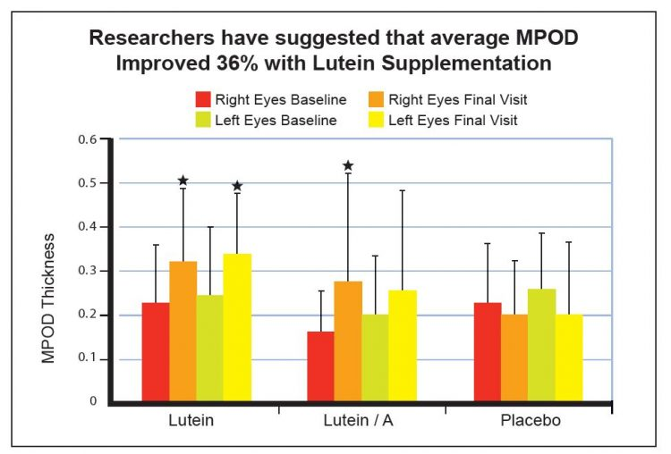 Lutein-Macular-Pigment