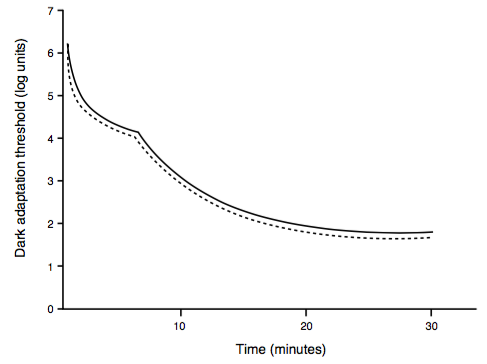 Typical Dark Adaptation Threshold Before (continuous line) and After (dotted line) BCA Intake in the Case of One Subject During 30 Minutes of Dark Adaptation.