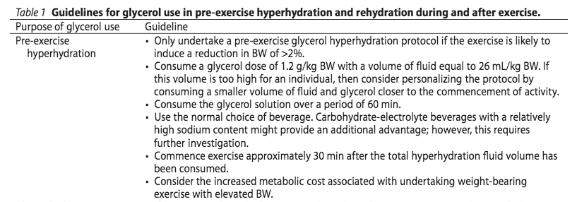 pwo-hyperhydration-graph