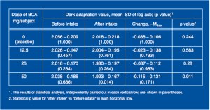 Dark Adaptation Values Measured Before and After Intake of BCA or Placebo in a Dark Adaptation Study.
