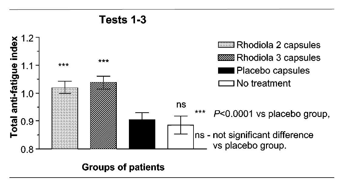 From Shevstov study, Phytomedicine, 2003.