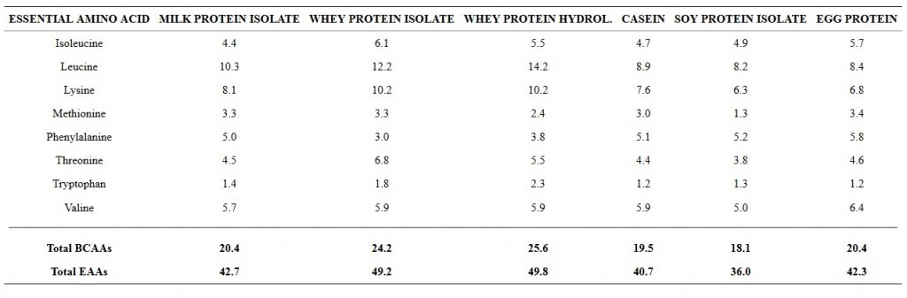 Essential amino acid composition of whey versus other common protein sources.