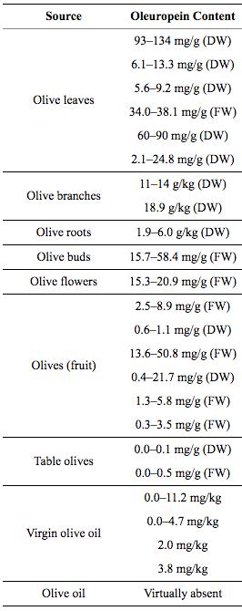 Oleuropein content range in various sources.