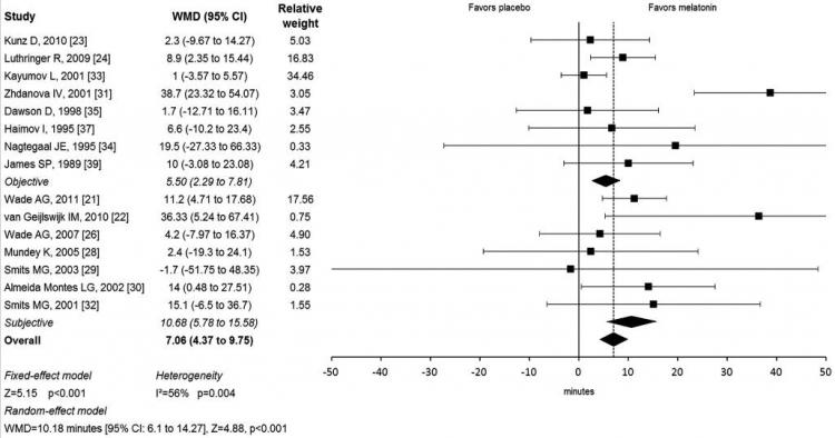 Efficacy of melatonin in reducing sleep latency.