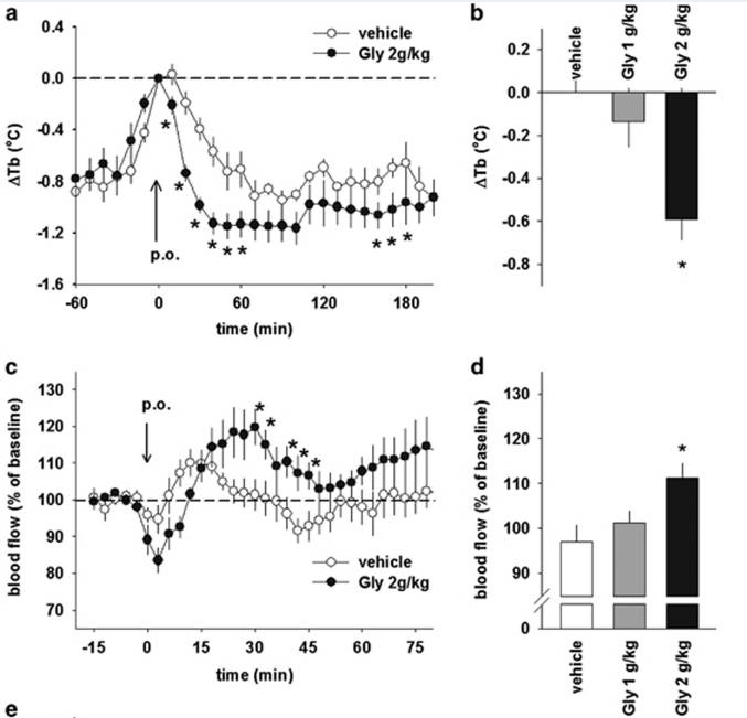 Dose-dependent decreases in core body temperature and increases in skin blood flow after administration of glycine. (a) Changes in rat core body temperature (Δcore) (b) Difference in Δcore body temperature 30min after glycine administration. (c) Changes in cutaneous blood flow (CBF). (d) The ratio of CBF 30–45min after oral administration to 0–15min before administration (baseline).