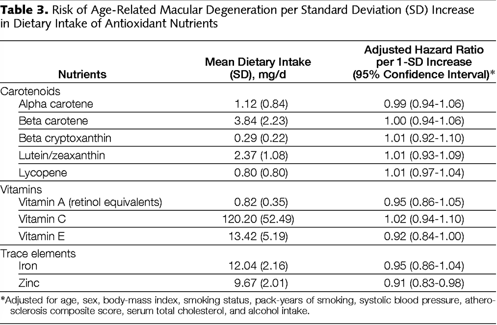 Reduced Risk of Age-Related Macular Degeneration per Standard Deviation (SD) Increase in Dietary Intake of Nutrients
