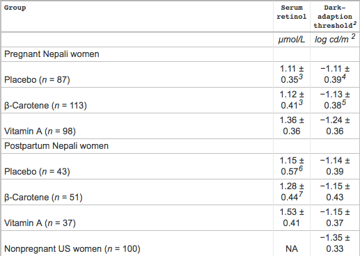 Serum Retinol Concentration and Dark-Adaptation Threshold for Pregnant Women