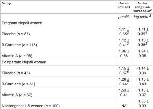 Serum Retinol Concentration and Dark-Adaptation Threshold for Pregnant Women