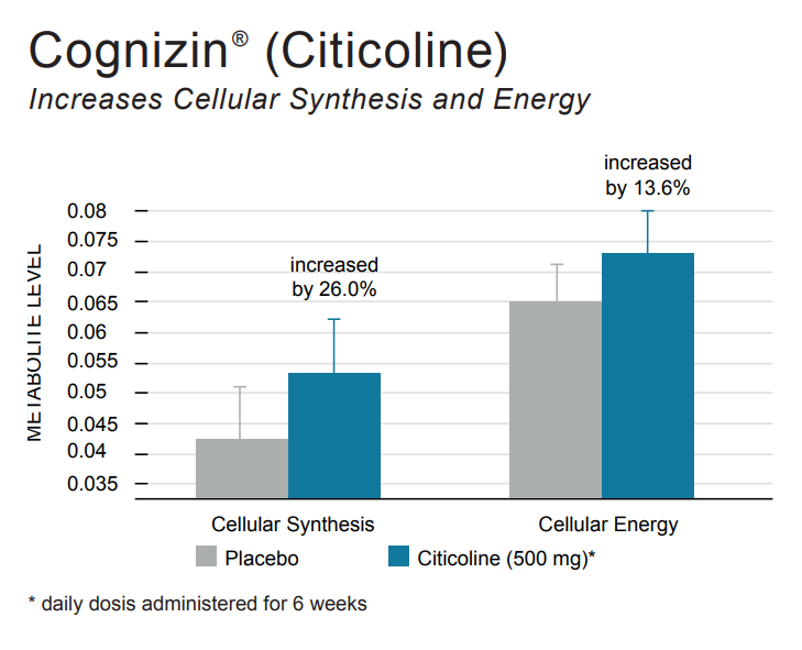 Cognizin® - Supplements in Review