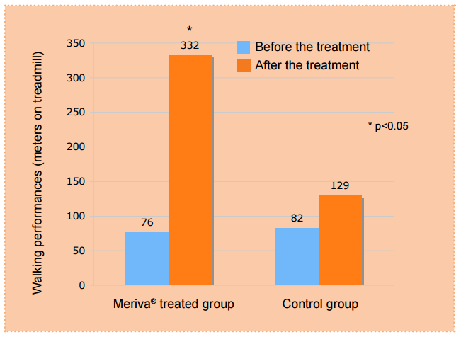 Meriva joint treadmill study results