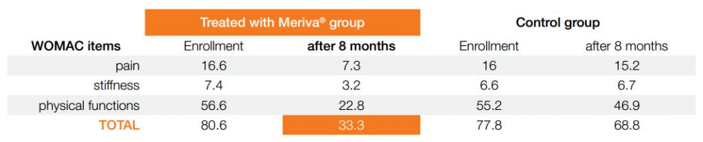 Meriva osteoarthritis study