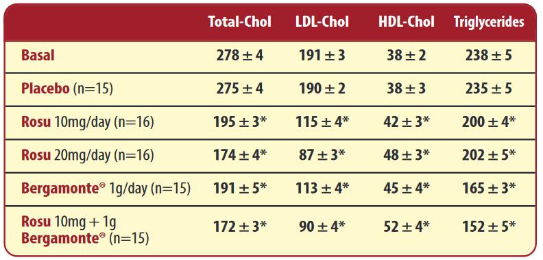 bergamonte rosuvastatin study results