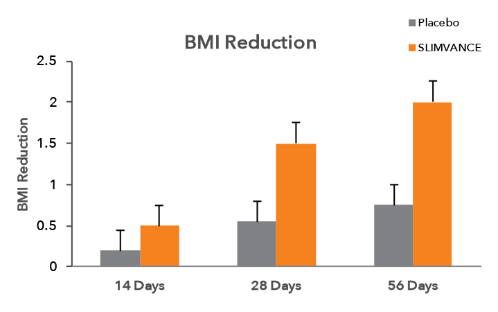 Slimvance-clinical-study-results