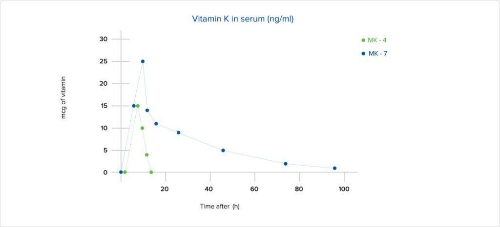vitamin K MK-7 vs MK-4