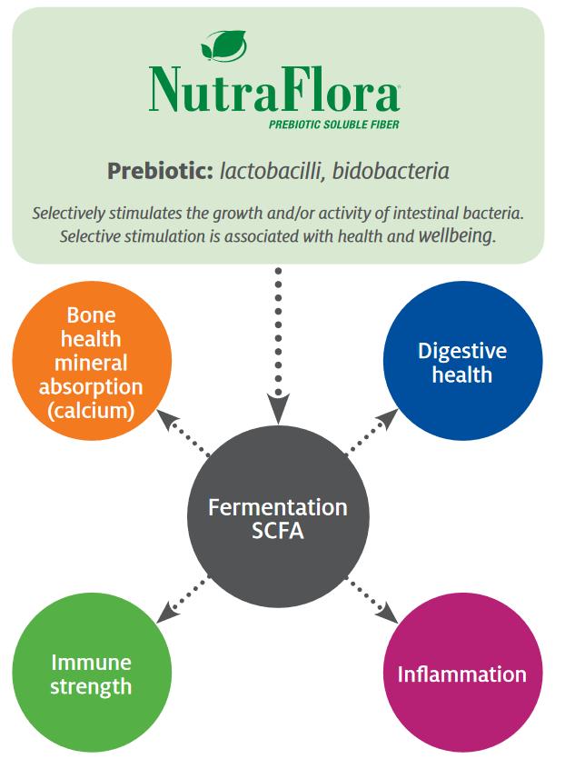 Nutraflora's benefits