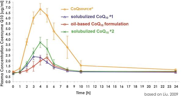 vesisorb Coq10 absorption