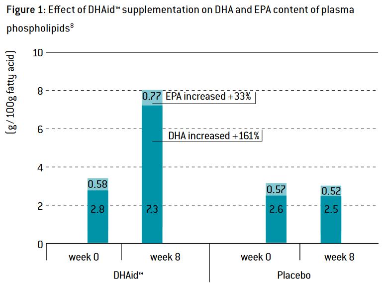 DHAid DHA levels increase